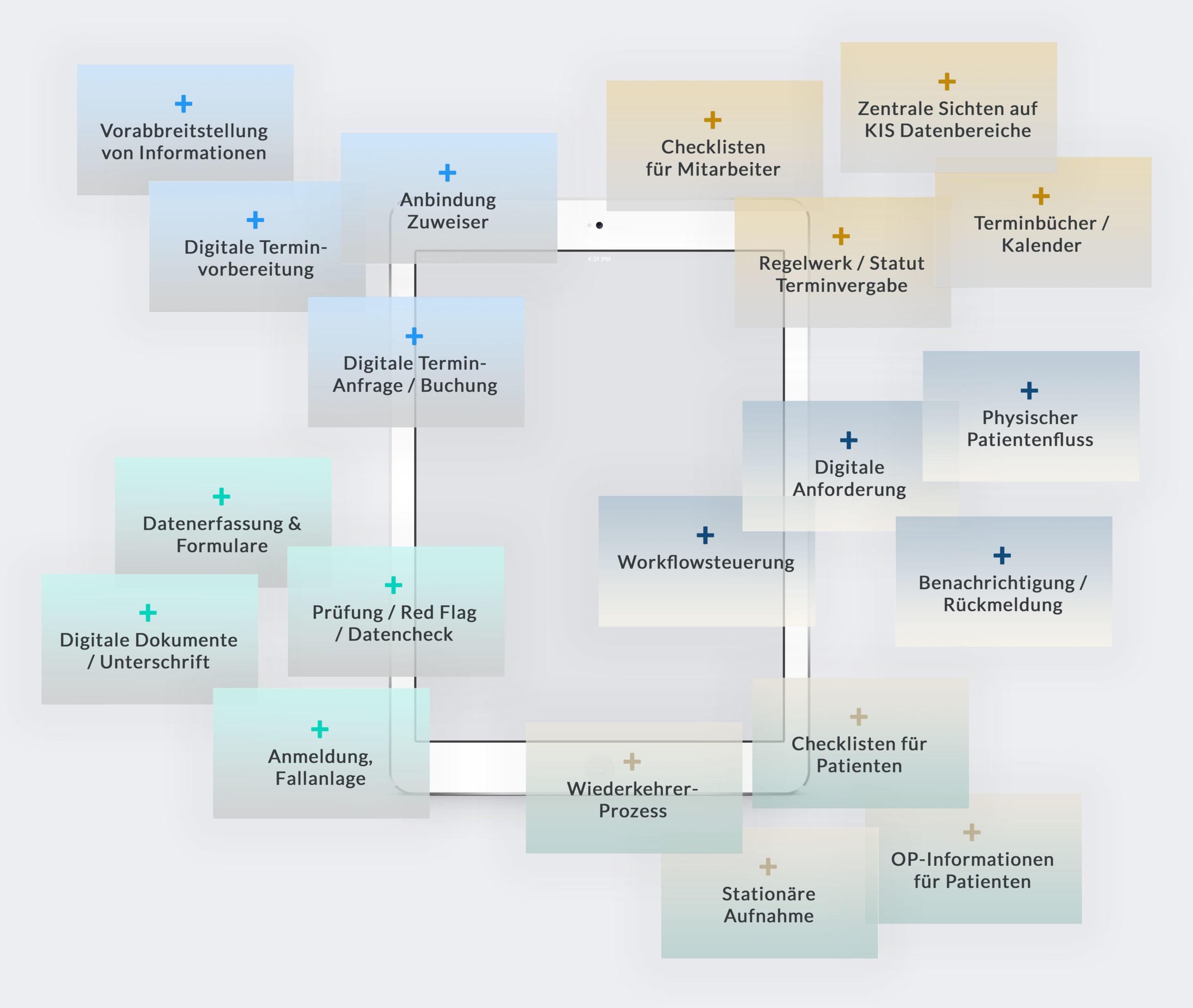 Ansatzpunkte fuer die Digitalisierung der OP Vorbereitung