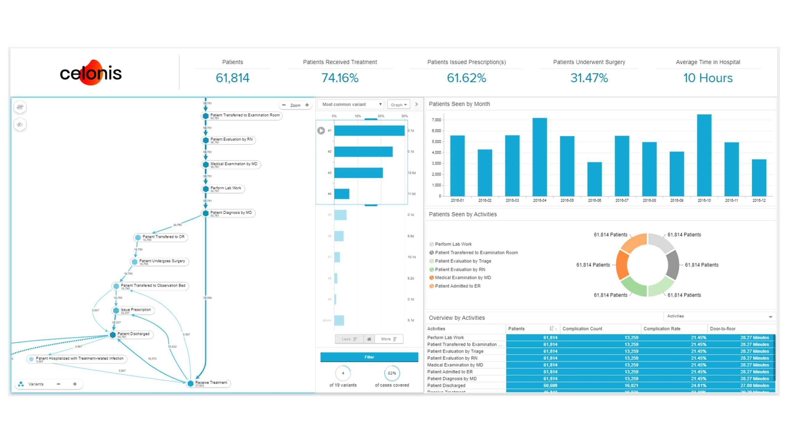 Darstellung Prozessvarianten und Analysen