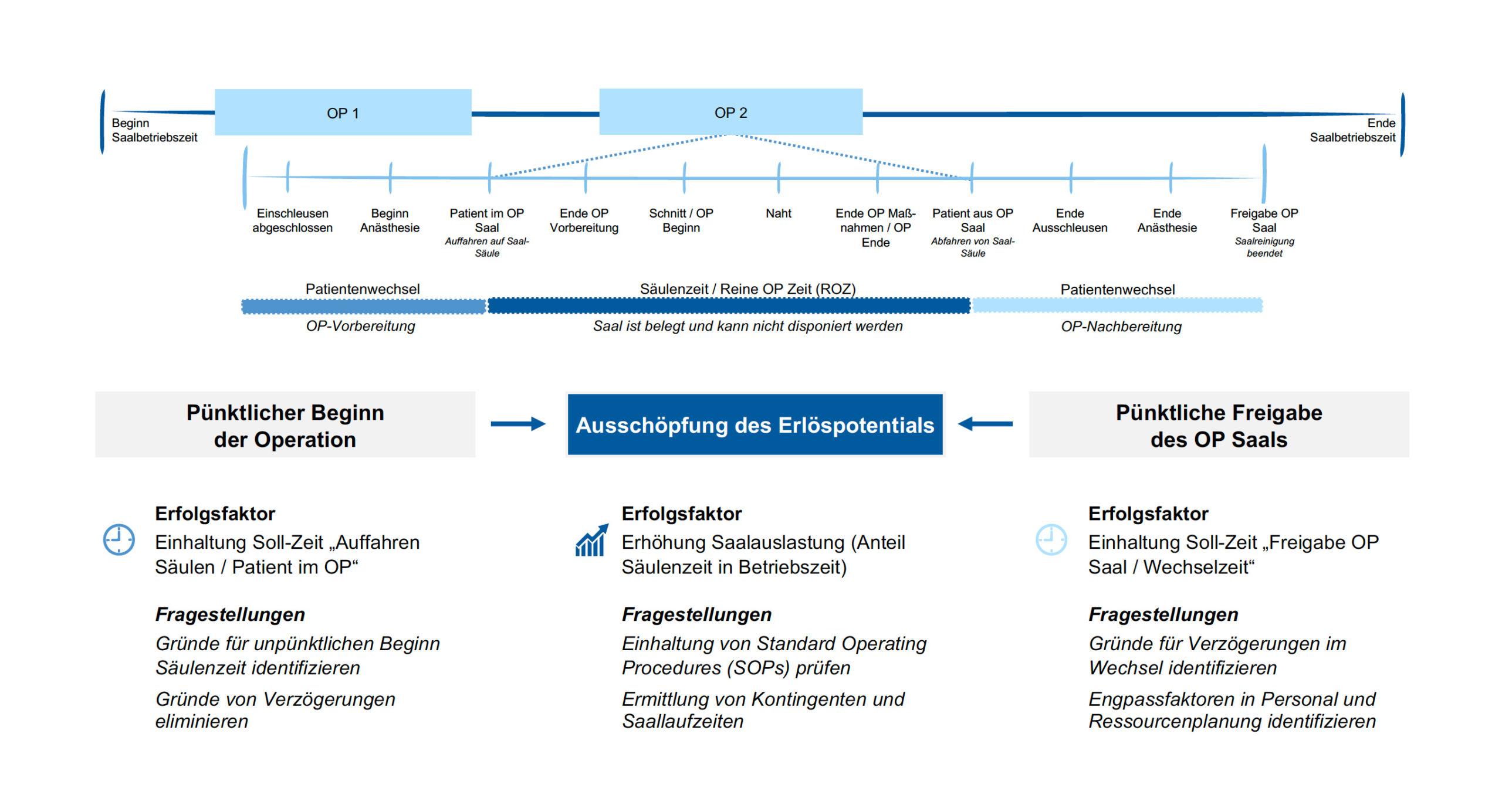 Steuerungsmodell OP Management