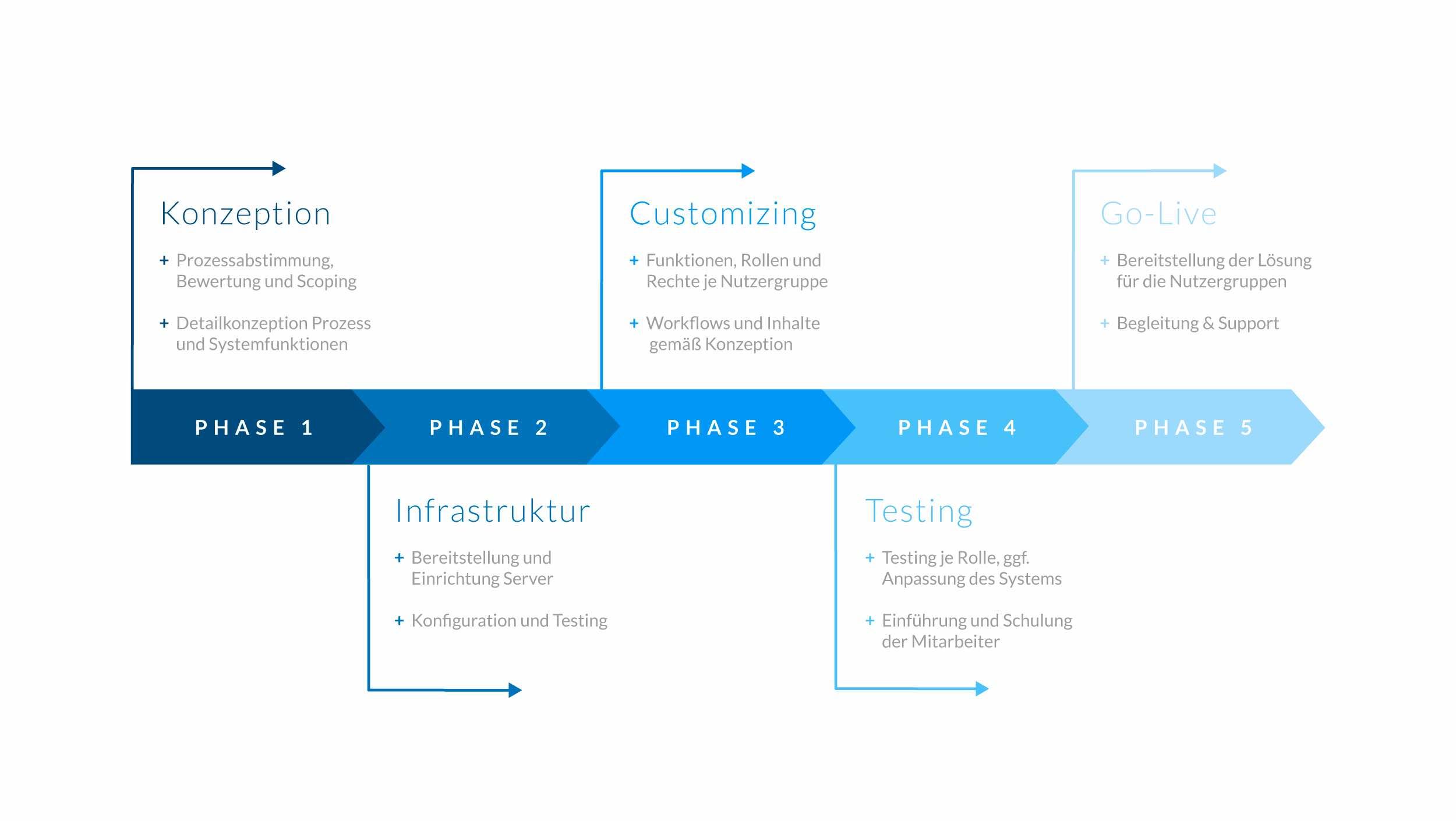 Phasenmodell zur Einfuehrung von Patientenportalen in Krankenhaeusern
