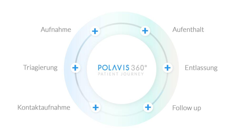 Abbildung POLAVIS 360 Grad Patienten Journey